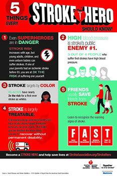 Poster for Five things to know about stroke